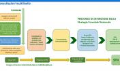Percorso definizione strategia forestale nazionale
