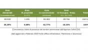 territori amministrati dall'Agenzia FoReSTAS (aggiornamento 02.2020)